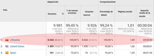 visitas falsas en analytics